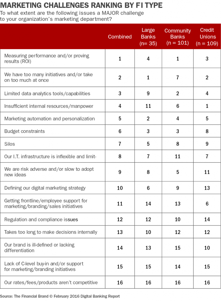 Marketing trends banking