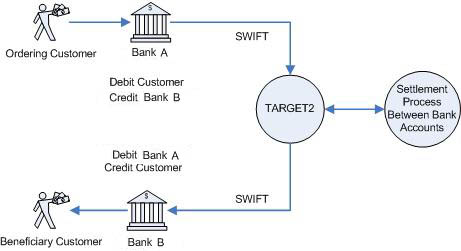 target2 payment system
